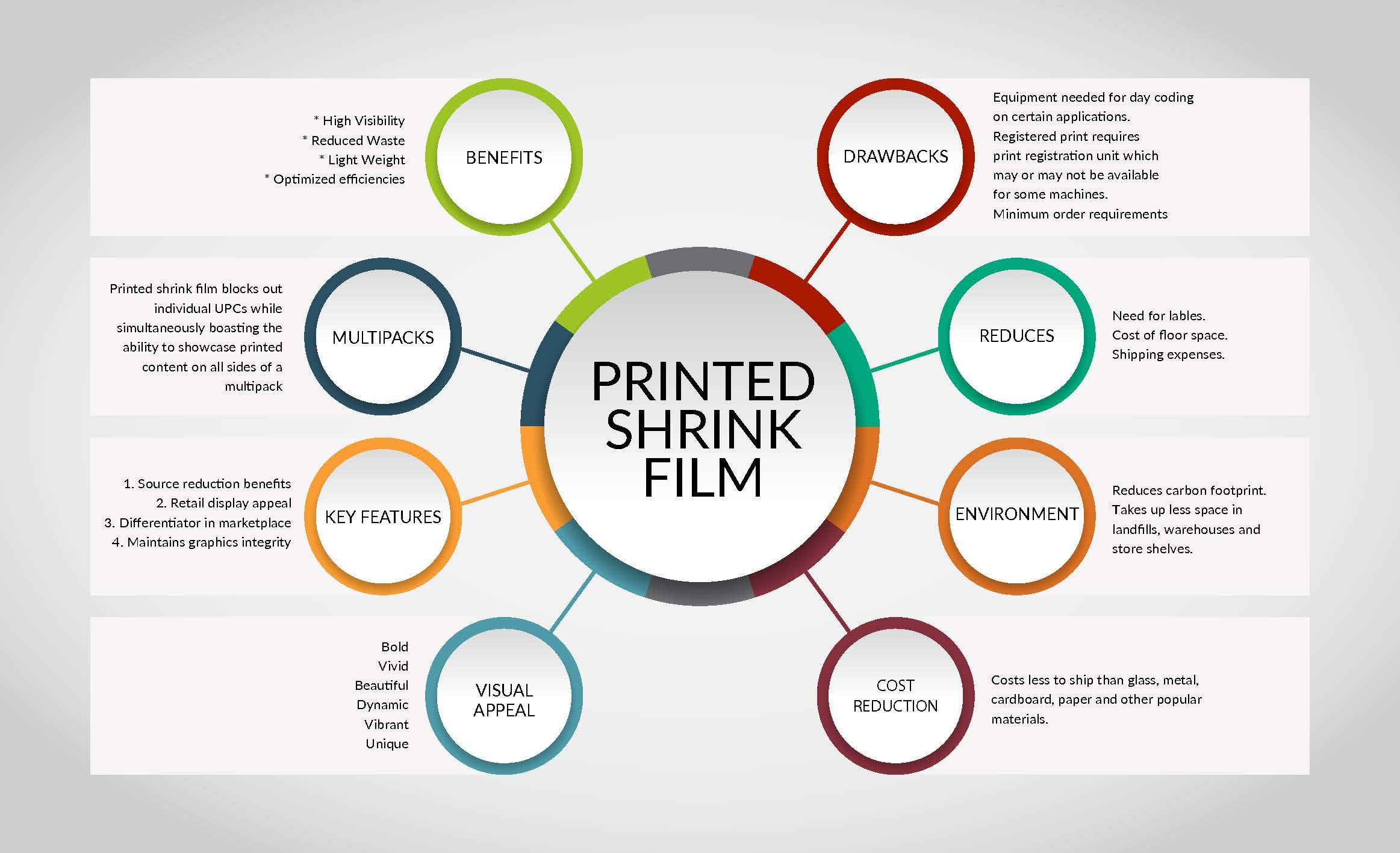 Printed Shrink Film Inforgraphic V4