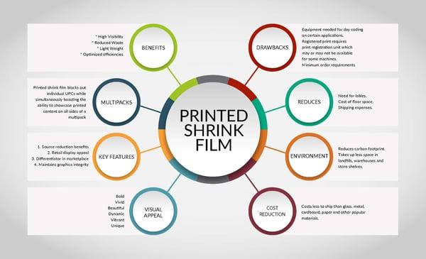 Printed Shrink Film Inforgraphic V4