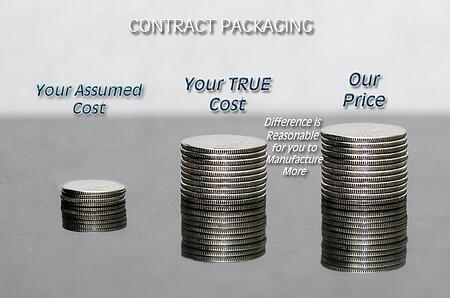 Contract Packaging Costs