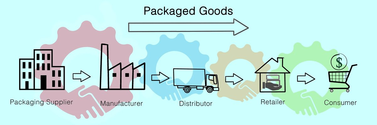 The Significance of Working with the Right Packaging Company